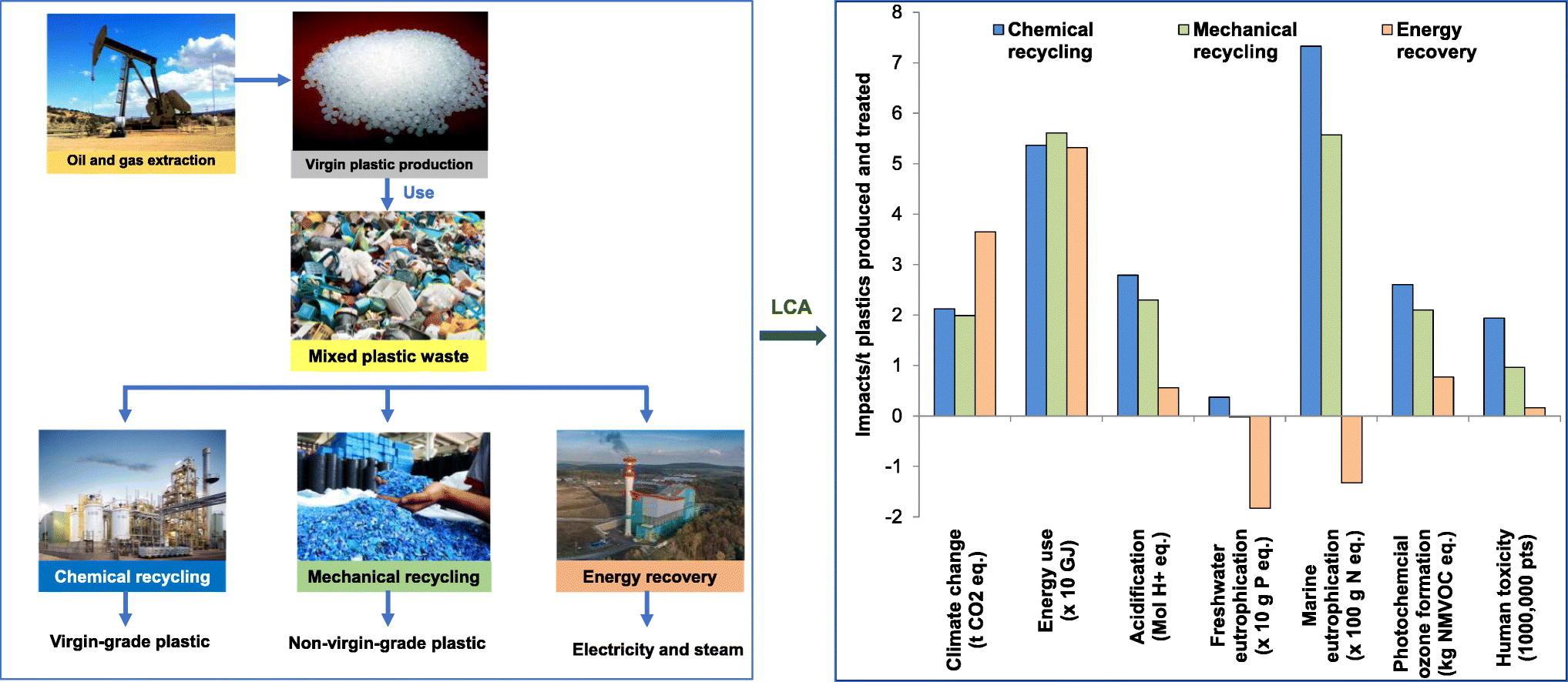 ACV del reciclaje químico y reciclaje mecánico