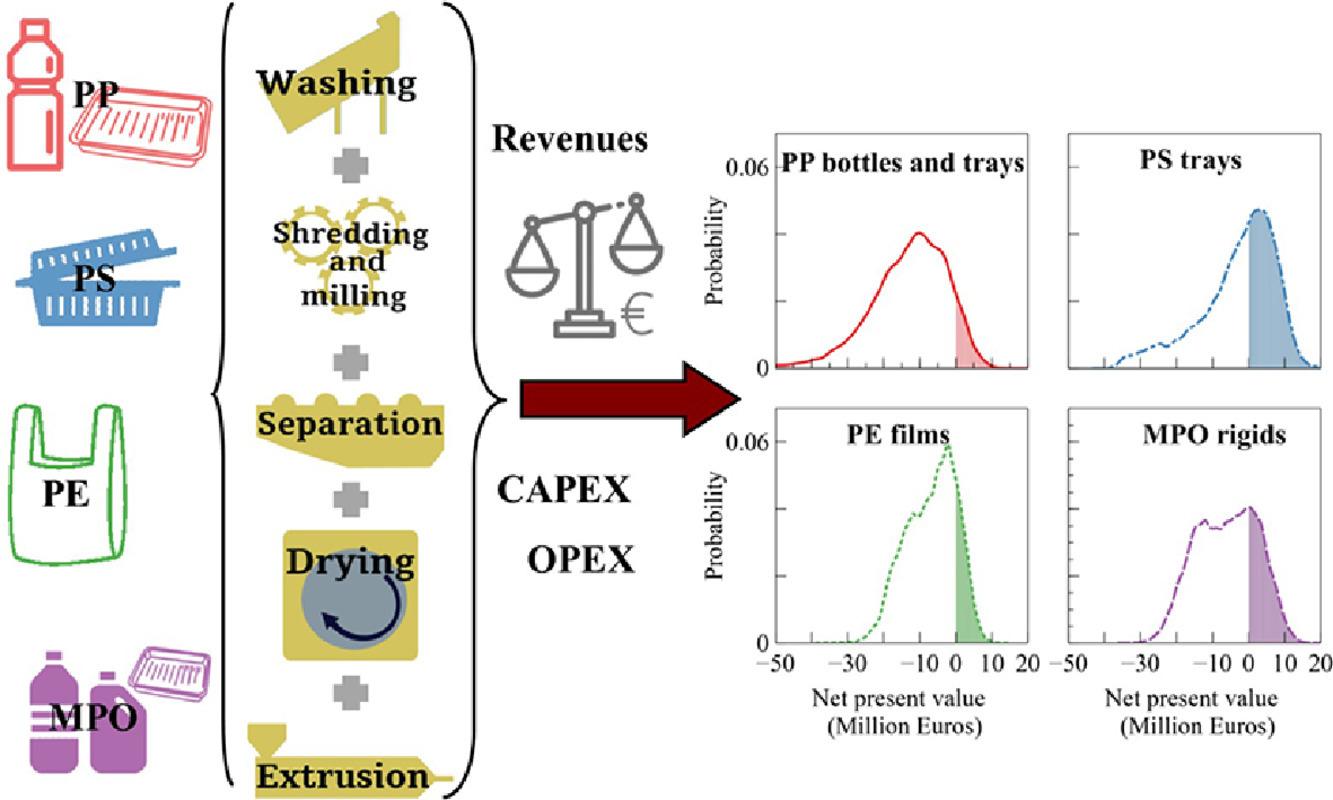 Evaluación tecnoeconómica del reciclaje mecánico de los residuos de envases plásticos post-consumo