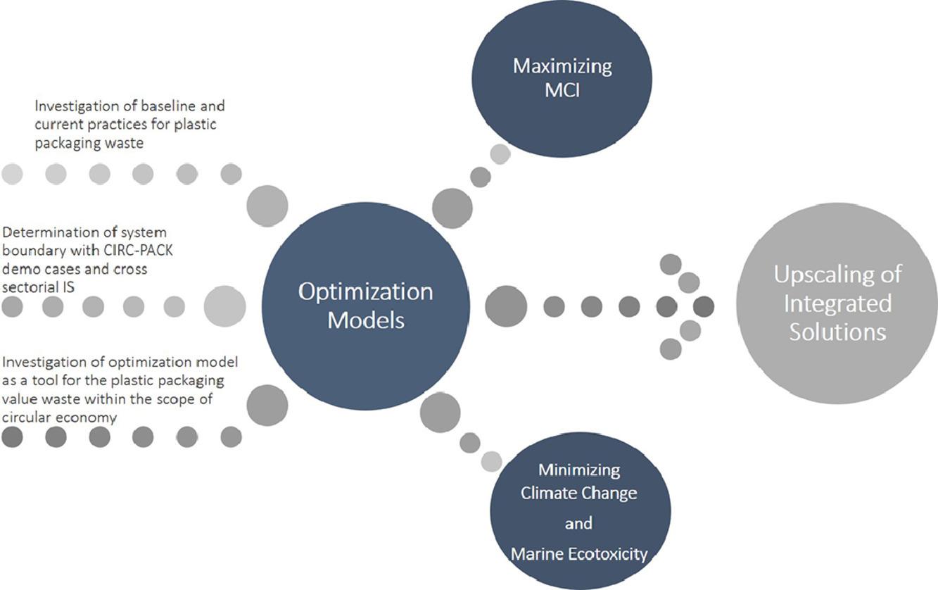 Evaluación de 3 modelos de economía circular